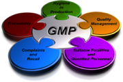 Current Good Manufacturing Procedures (cGMP) Qulatity Managment System